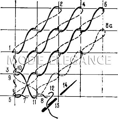 Схема выполнения восьмерки